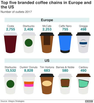 Coffee leaders